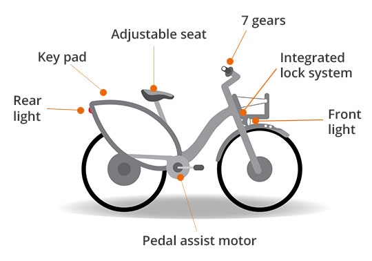 meet-your-electric-bike