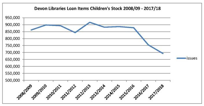 Devon Libraries children's loans